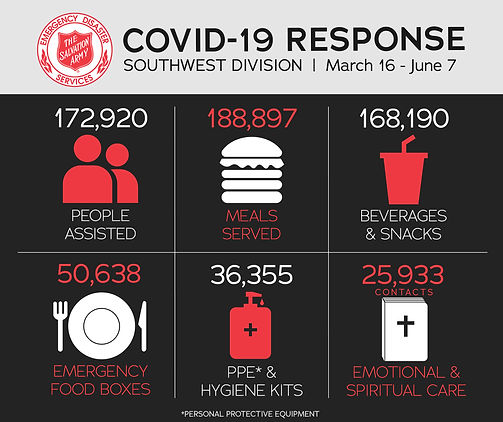 Southwest_Covid_Response Salvation Army.