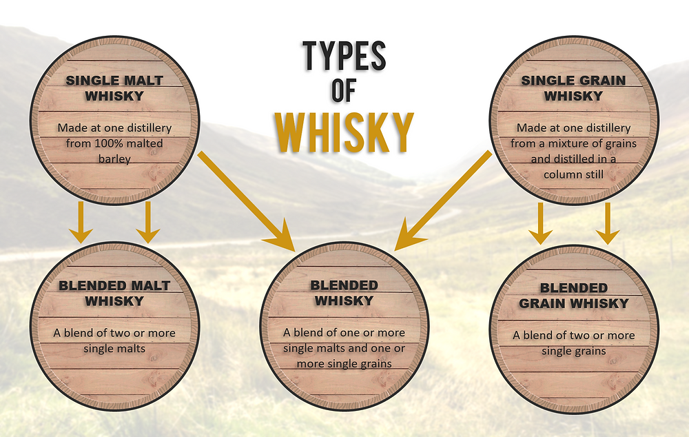 A diagram of the different types of Scotch whisky from single malt to blended whisky.