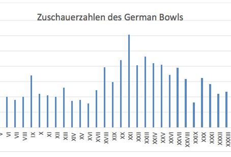 40 Jahre German Bowl – von Frankfurt nach Berlin und wieder zurück