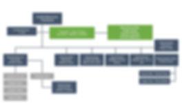 Organigramme du BCK