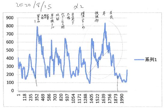 セルフケアヘッドマッサージのセロトニン測定結果