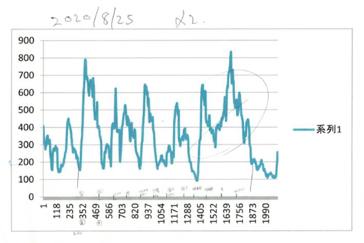 セルフヘッドマッサージの脳波測定(セロトニン測定)結果グラフ