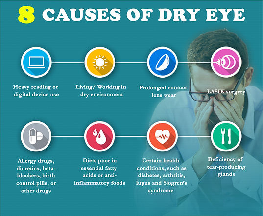 Causes-of-Dry-eye.jpg