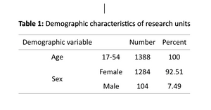 Table 1: Demographic characteristics of research units