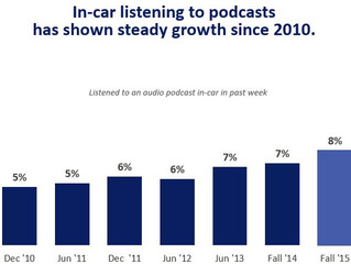 Time to Tap Into Podcasting's Potential?