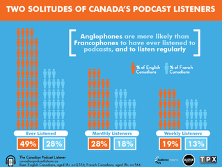 French Canada & English Canada—Two Distinct Podcasting Realities?