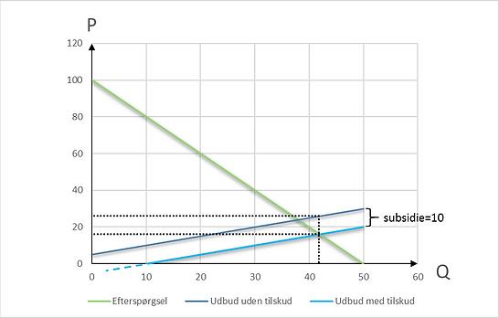 Ligevægt, udbud, efterspørgsel, subsidie, styktilskud