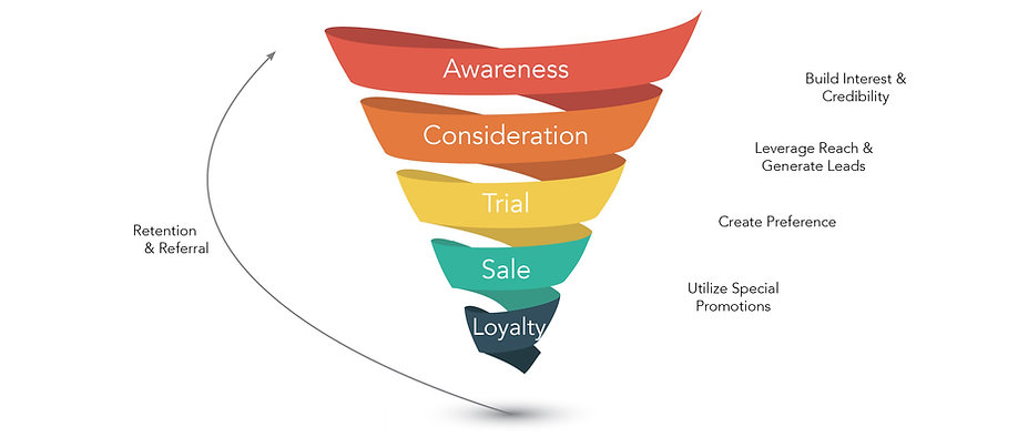 Excellence at every customer touchpoint