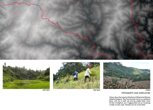 Topography and Agriculture