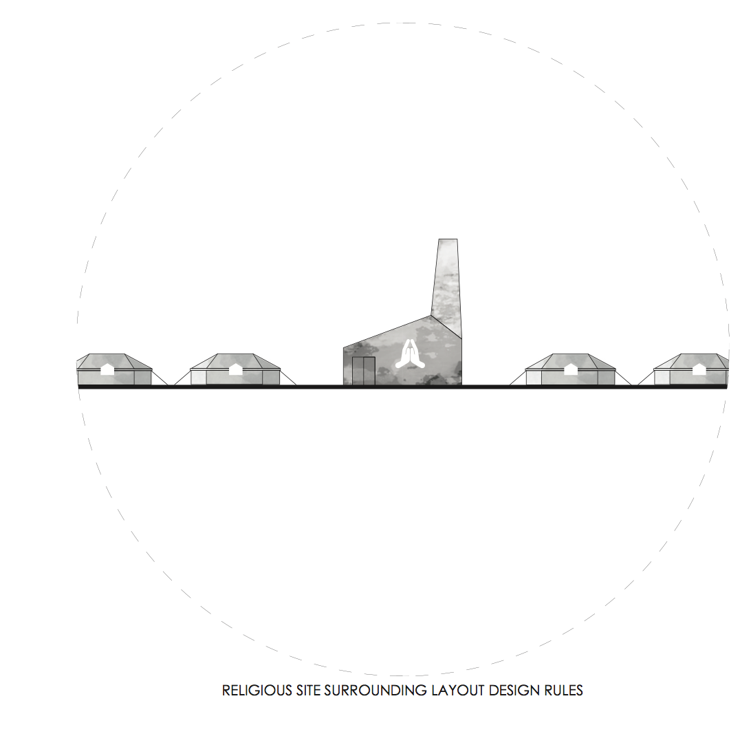 Religious Site Surrounding Layout Design Rules