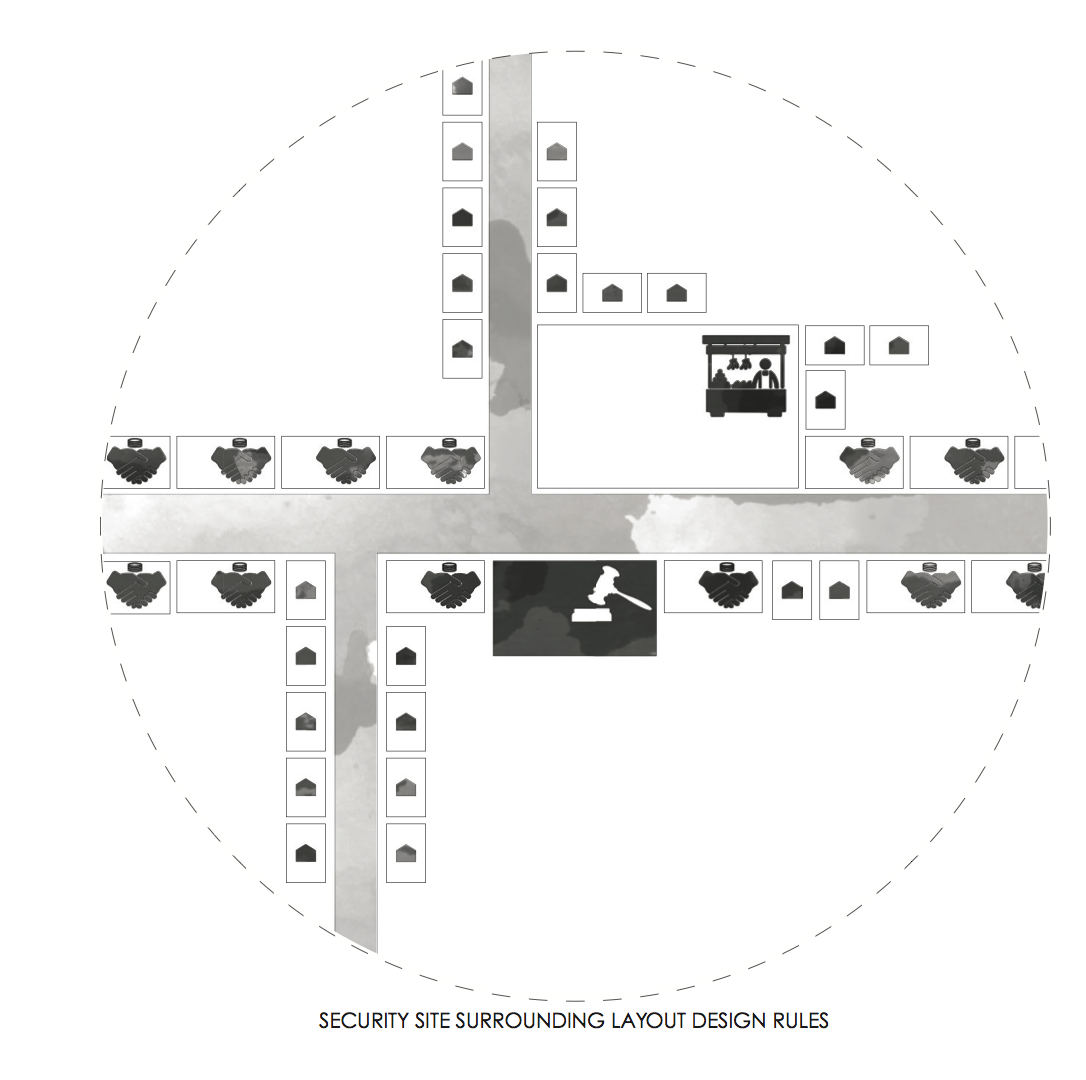 Security Site Surrounding Layout Design Rules