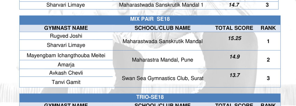 RESULTS-FITYOUTH Championship 2018-SE18