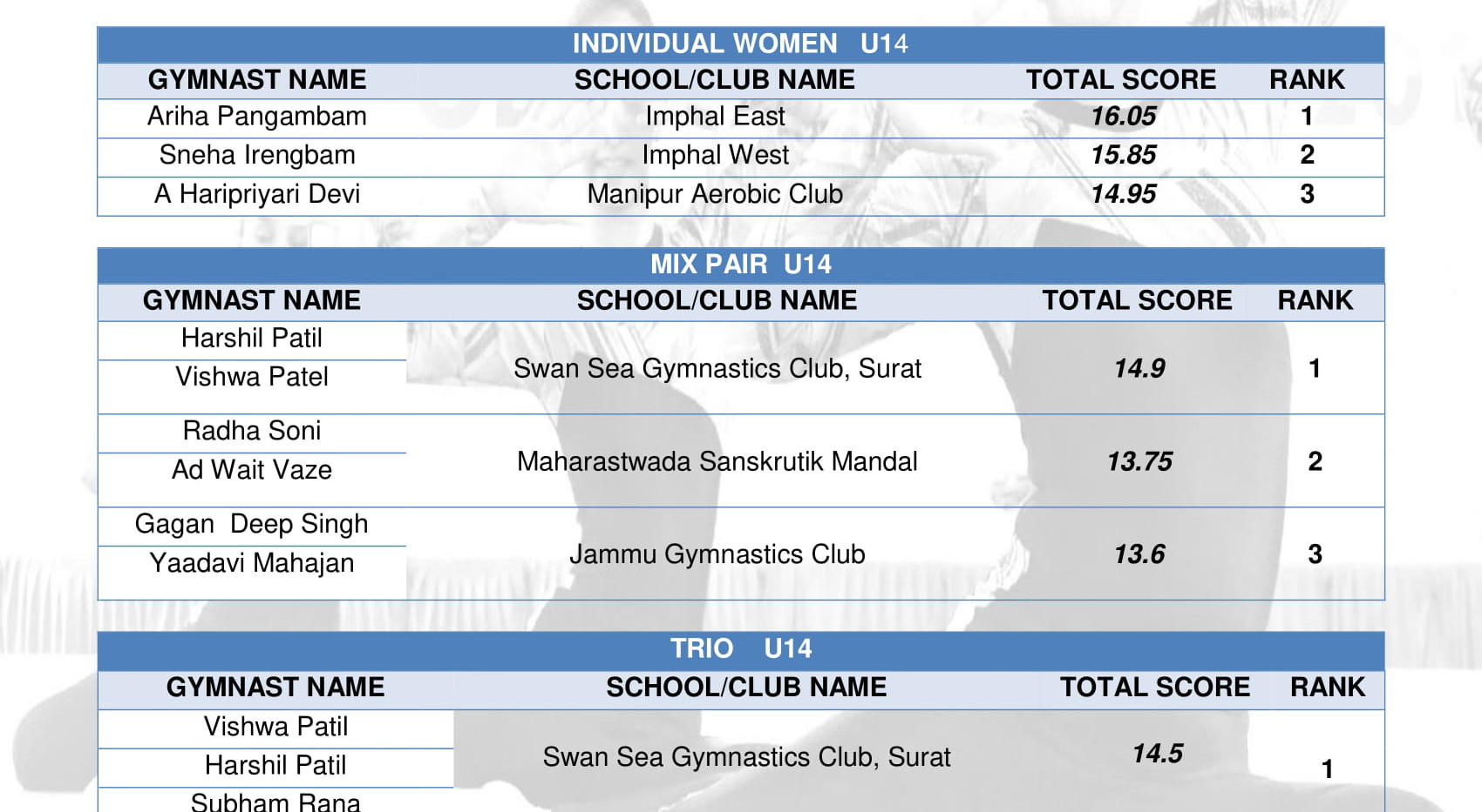 Results-Fityouth Championship 2018 -U14