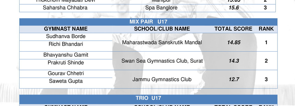RESULTS-FITYOUTH Championship 2018-U17