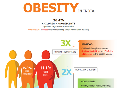 Two main causes of obesity in Indian children and adolescent and what schools can do about it