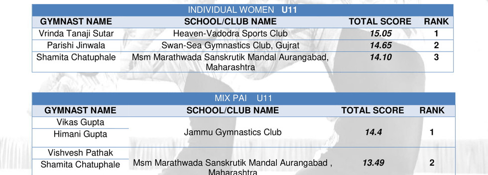 RESULTS-FITYOUTH CHAMPIONSHIP -U11