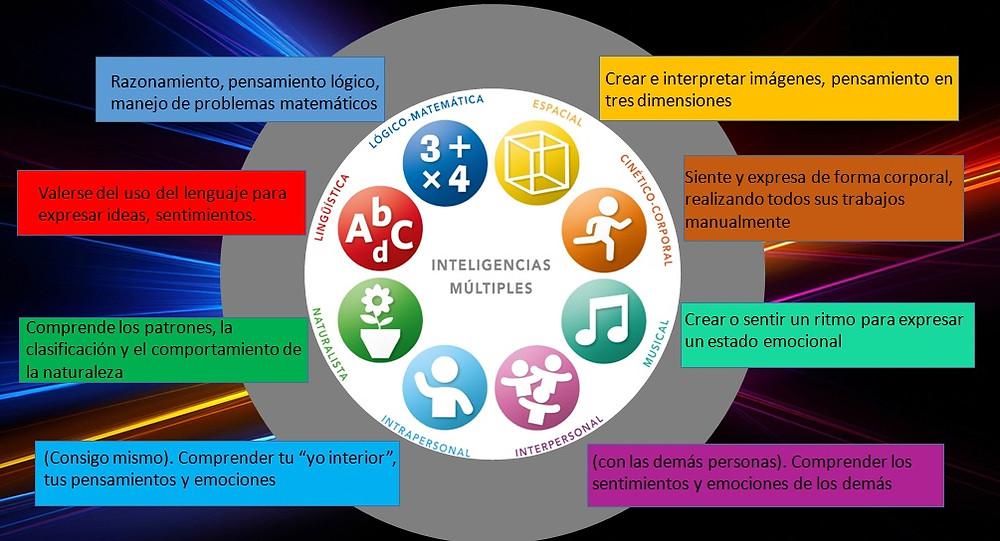 Inteligencias_múltiples.jpg