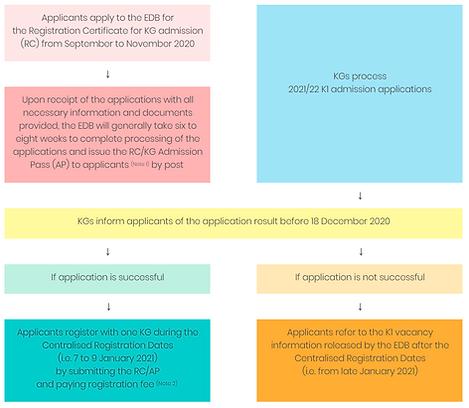 EDB 2021-22 收生安排 英.PNG