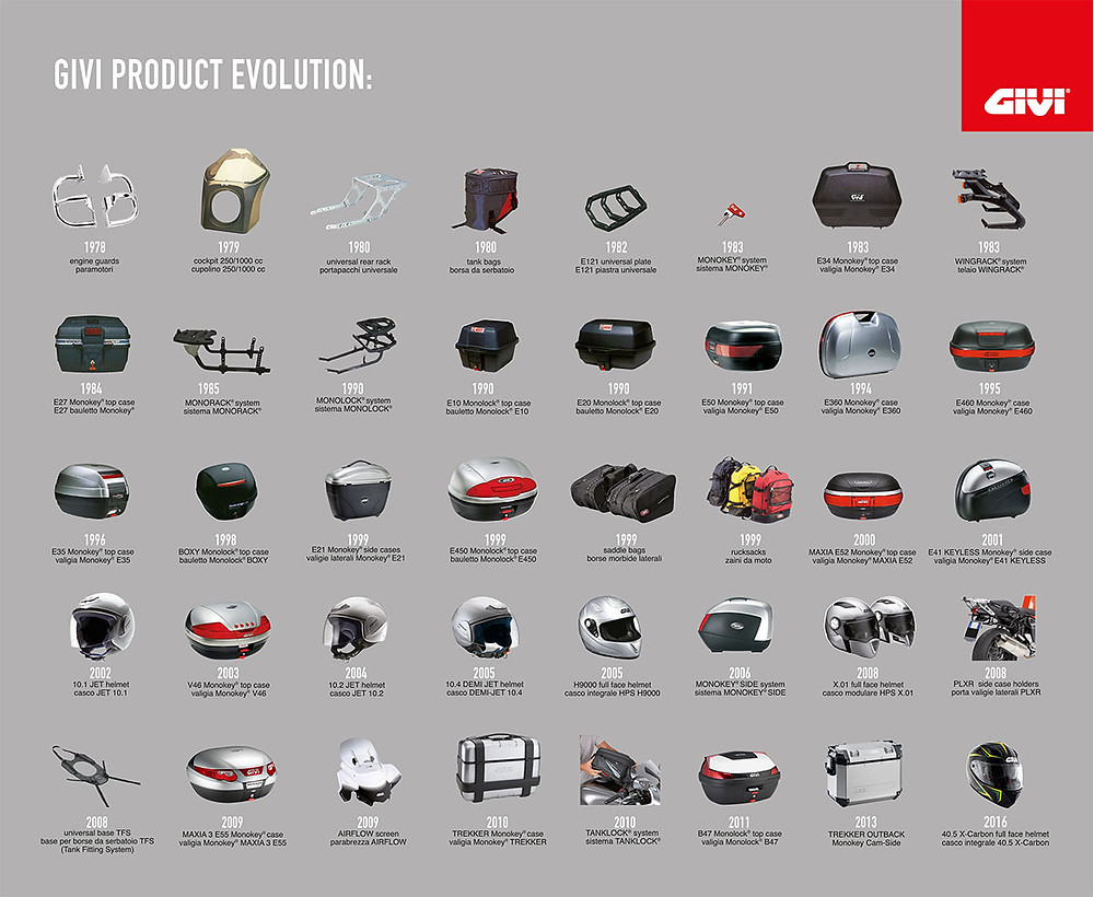 GIVI Product Evolution / GIVI Thailand / ASIA.BIKE / COMFORTA
