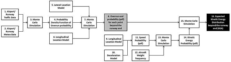 Runway excursion risk