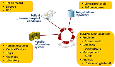Patient Safety Risk Management