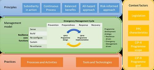Critical Infrastructure Resilience Development Framework