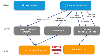 Critical Infrastructure Interdependencies