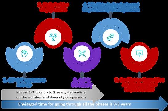 Critical Infrastructure Resilience Programme Development