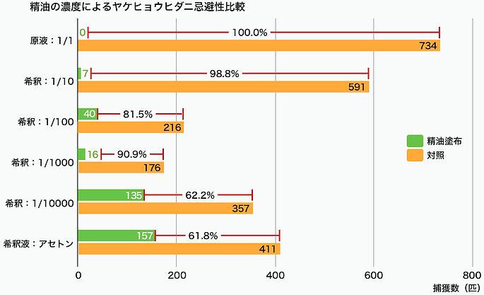 精油の濃度によるヤケヒョウヒダニ忌避性比較