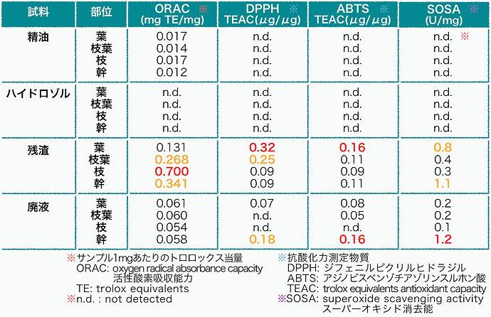 抗酸化活性|葉|枝葉|枝|幹|ORAC|DPPH|ABTS|SOSA
