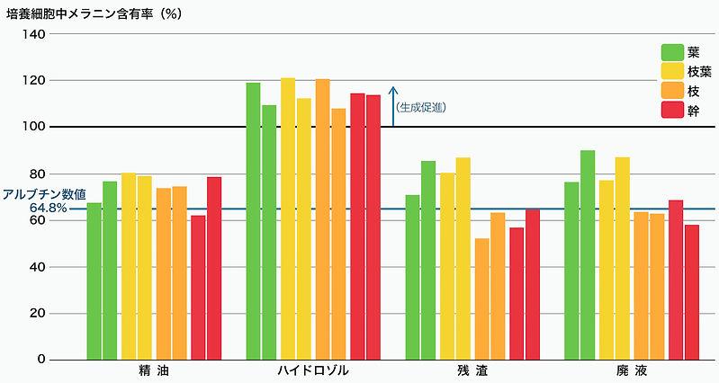 培養細胞中メラニン含有率(%)