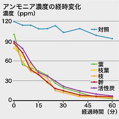 アンモニア濃度の経時変化|消臭効果