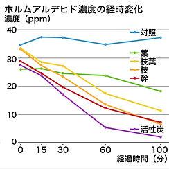 ホルムアルデヒド濃度の経時変化濃度|消臭効果