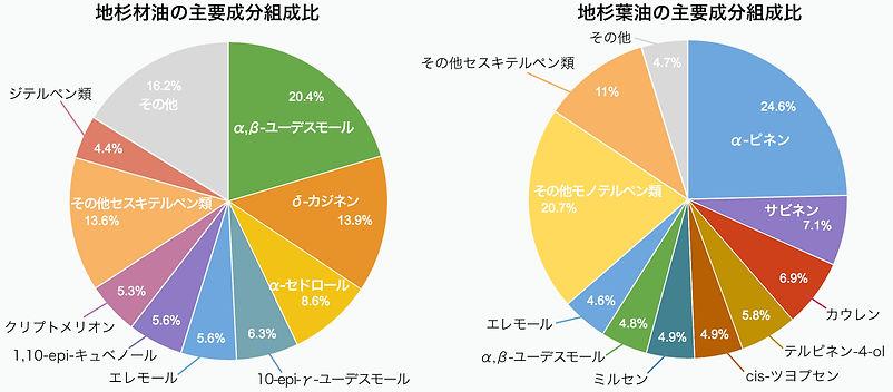 地杉材油・地杉葉油の主要成分組成比
