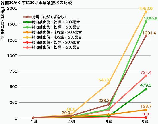 各種おがくずにおける増殖推移の比較