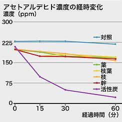 アセトアルデヒド濃度の経時変化濃度|消臭効果