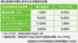 屋久島地杉の幹に含まれる主要成分比較表|屋久島地杉|サンブスギ