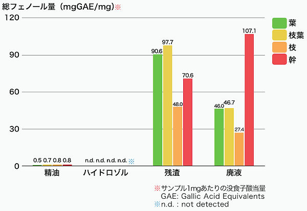 総フェノール量の計測結果(フォリン-チオカルト法による)