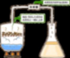 水蒸気蒸留法|加圧された蒸留釜の中で原料に加熱水蒸気を当てて精油成分を抽出