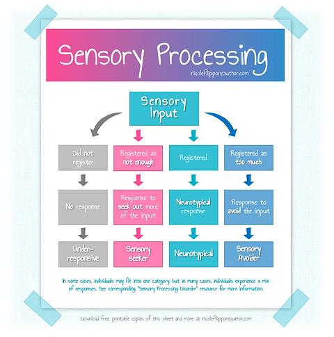 Sensory Processing_2.png