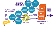 The Learning Model