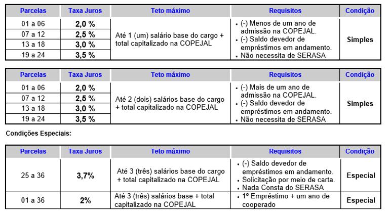 tabela credito pessoal.png