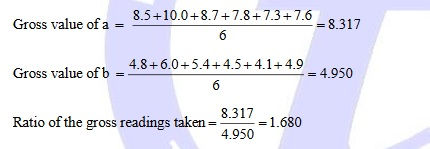 data golden ratio spm add maths project