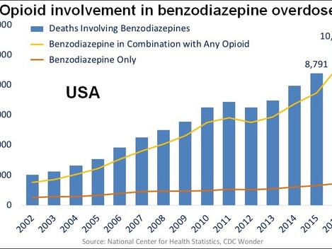 Addicted to Benzos?