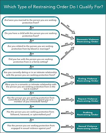 Restraining Order Flow Chart