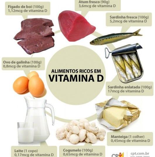 Vitamina D no es eficaz en el tratamiento de cáncer y enfermedad cardiovascular