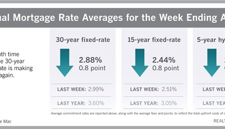 New Record Low for 30-Year Mortgage Rate: 2.88%ShareFacebook Twitter LinkedIn Print