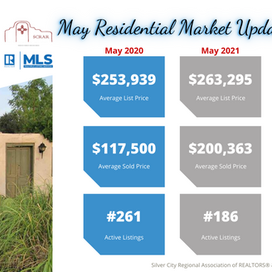 May Residential Market Update