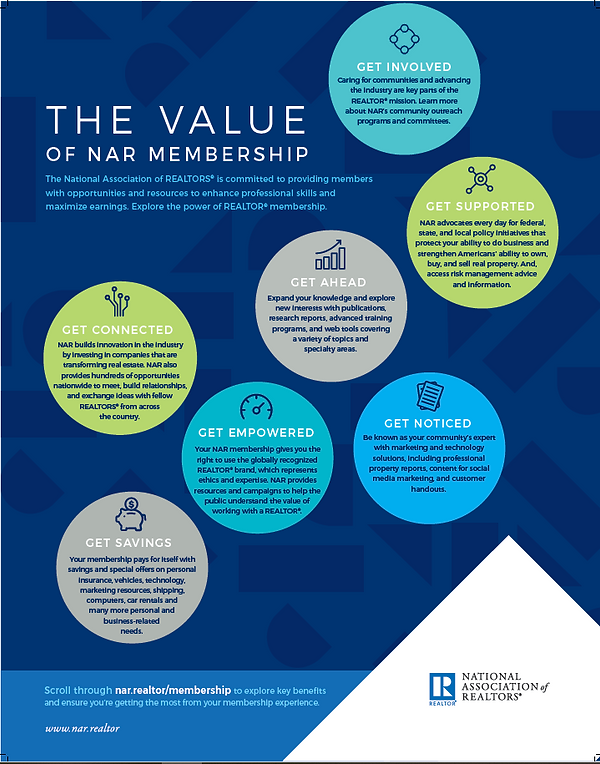 The value of National Association of REALTORS membership.