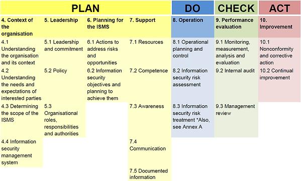 Plan Do Check Act.png